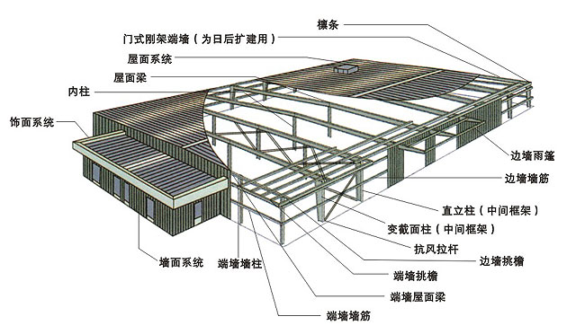 Tiandi Provides Light Steel Structure Light Steel
